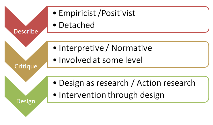 Levels of engagement and theoretical stance (based on Aakhus & Jackson (2005))